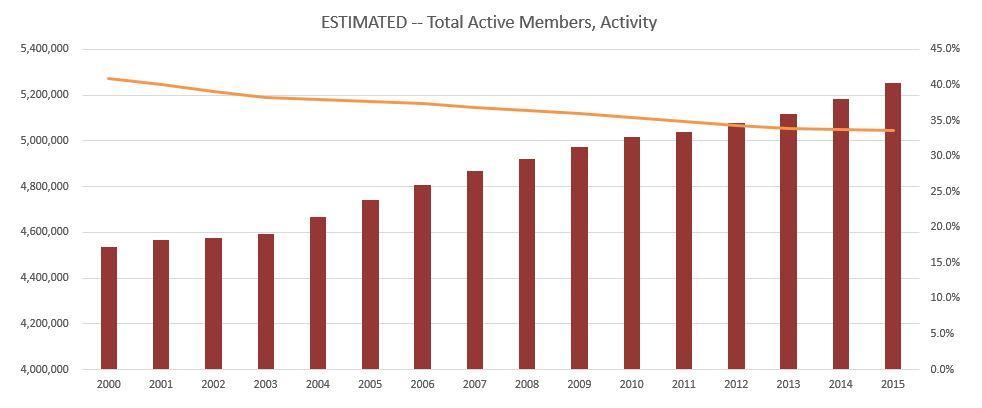 lds membership statistics April 2016 active members