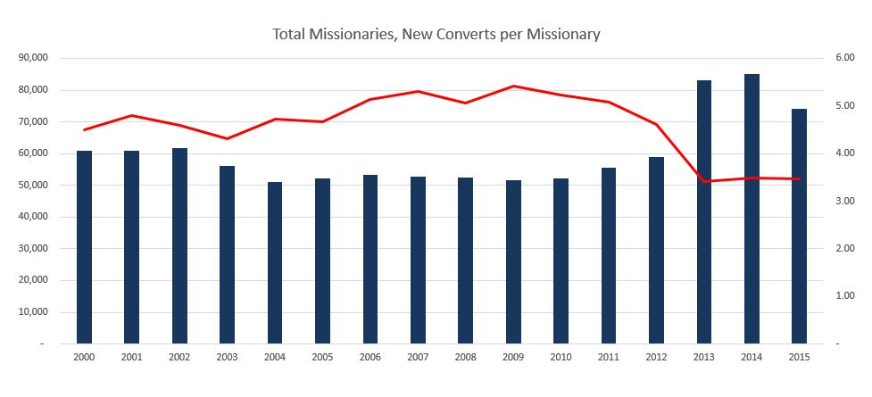 lds membership statistics April 2016 converts