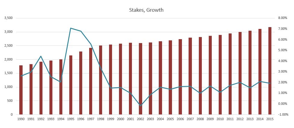 lds membership statistics April 2016 stakes