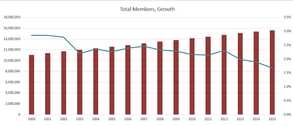 lds membership statistics April 2016 total members
