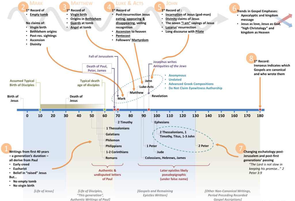 New-Testament-Formation-Timeline